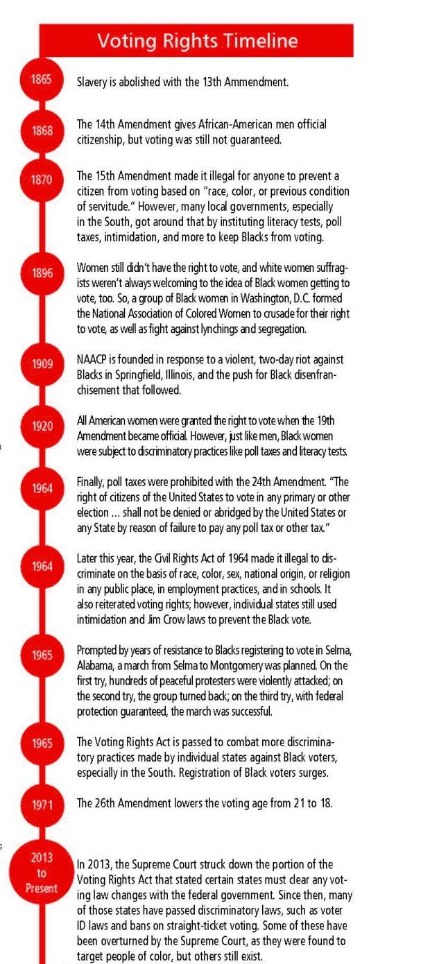 voting-rights-timeline-image
